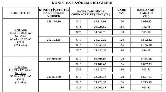 TOKİ 249 adet konutu satıyor